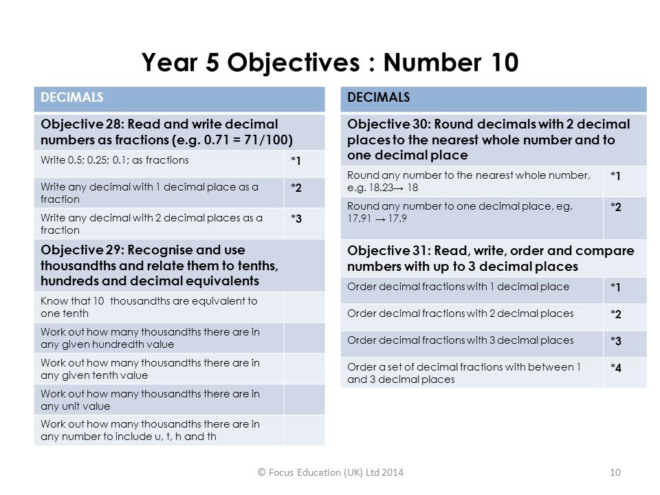 Year 5 Objectives : Number 10