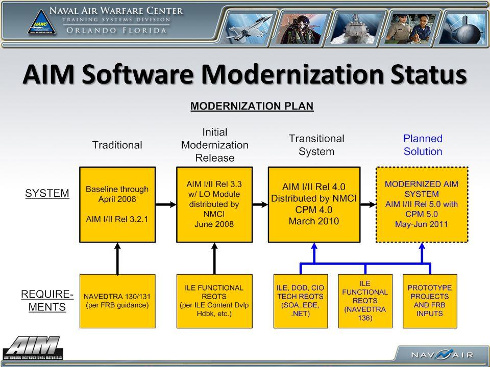 AIM Software Modernization Status