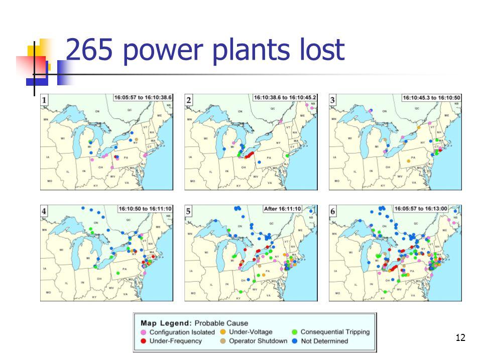 265 power plants lost