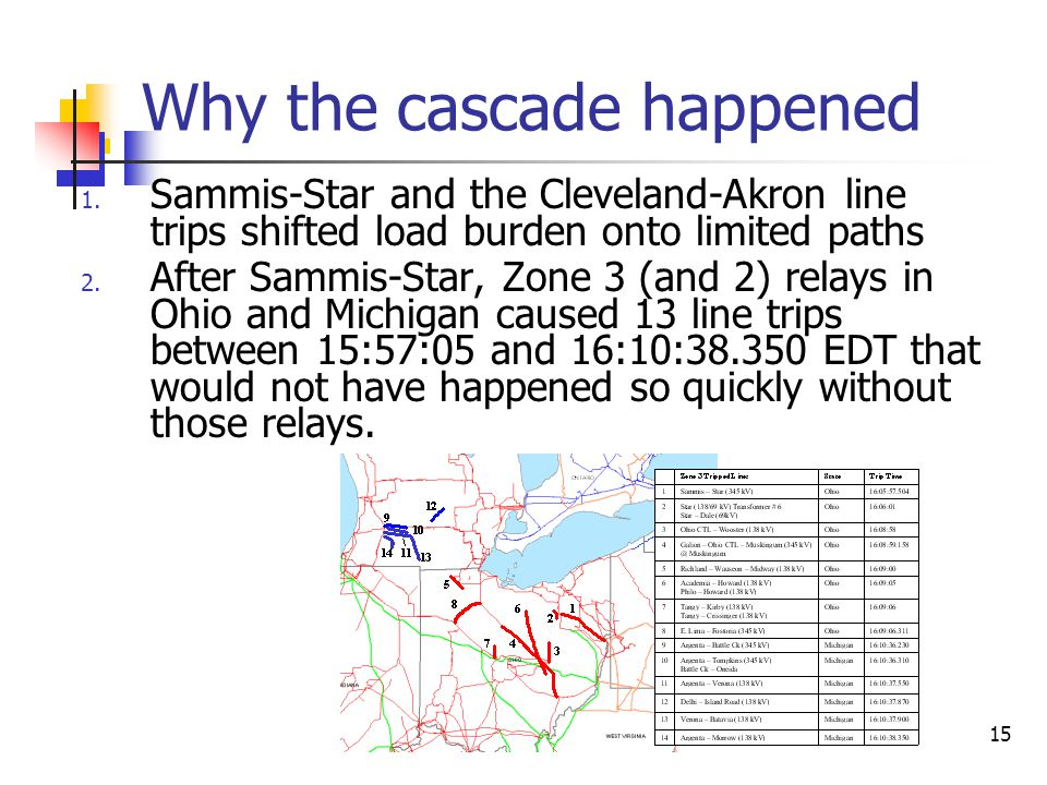 Why the cascade happened