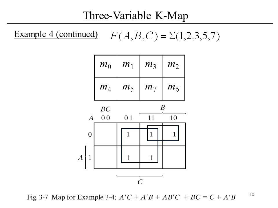 Three-Variable K-Map Example 4 (continued) m0 m1 m3 m2 m4 m5 m7 m6
