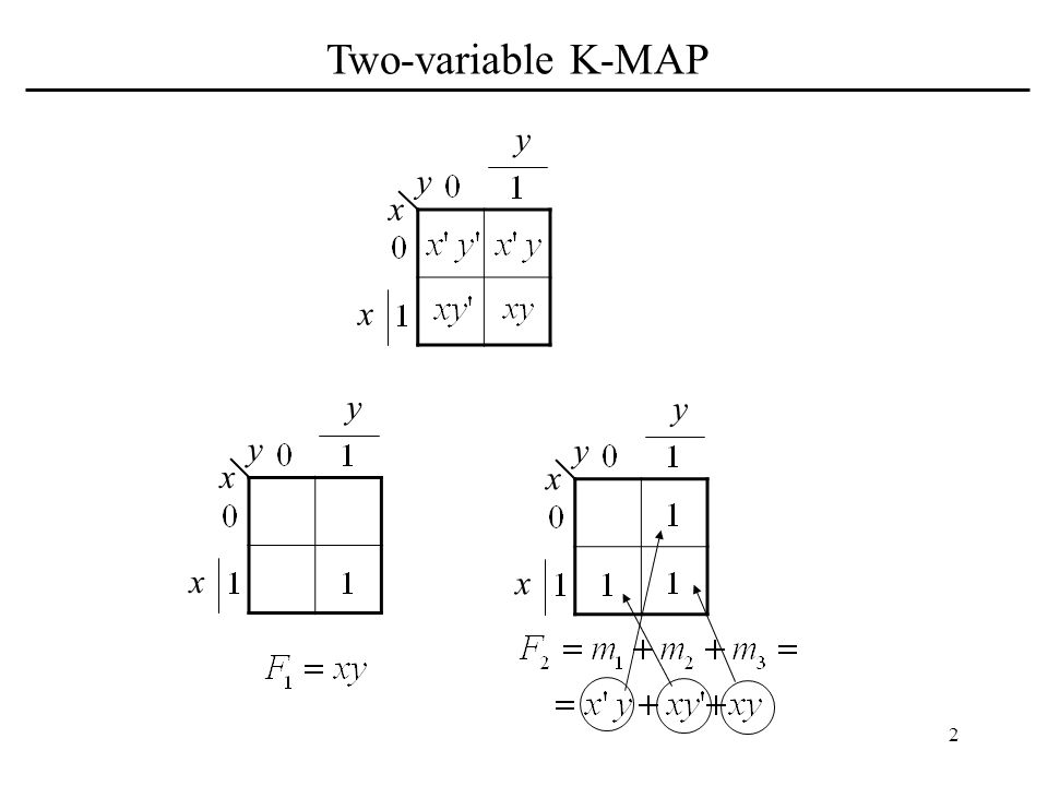 Two-variable K-MAP y y x x y y y y x x x x