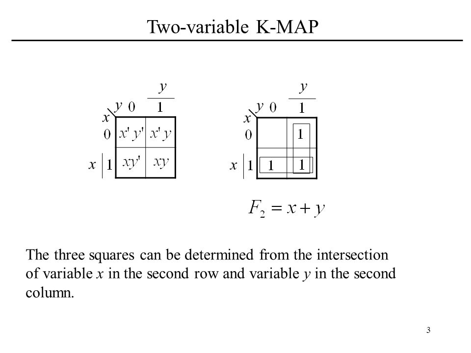 Two-variable K-MAP y y y y x x x x