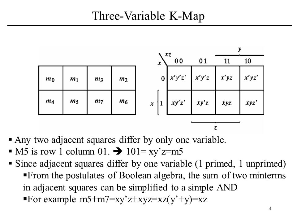Three-Variable K-Map Any two adjacent squares differ by only one variable. M5 is row 1 column 01.  101= xy'z=m5.