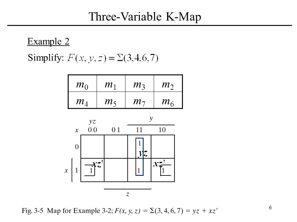 Three-Variable K-Map Example 2 Simplify: m0 m1 m3 m2 m4 m5 m7 m6