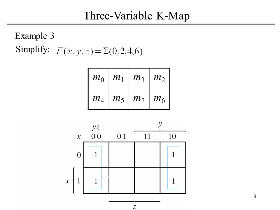Three-Variable K-Map Example 3 Simplify: m0 m1 m3 m2 m4 m5 m7 m6