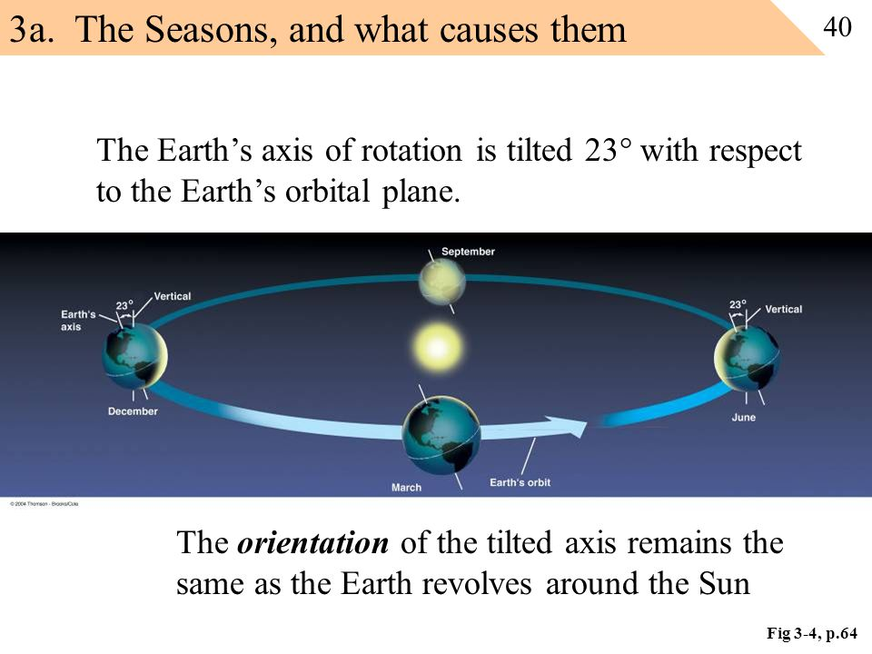 3a. The Seasons, and what causes them