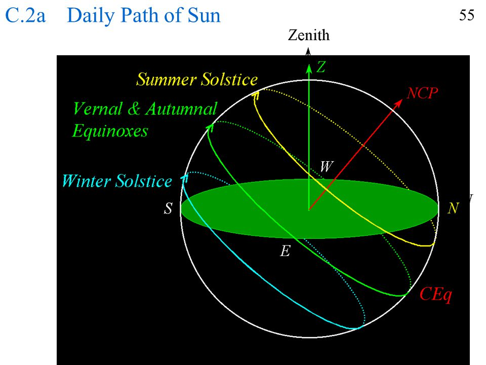 C.2a Daily Path of Sun 55