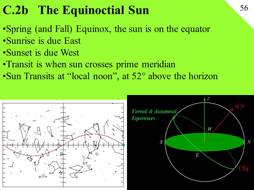 C.2b The Equinoctial Sun 56. Spring (and Fall) Equinox, the sun is on the equator. Sunrise is due East.