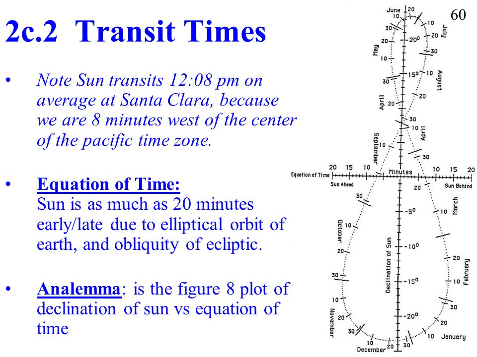 2c.2 Transit Times 60. Note Sun transits 12:08 pm on average at Santa Clara, because we are 8 minutes west of the center of the pacific time zone.