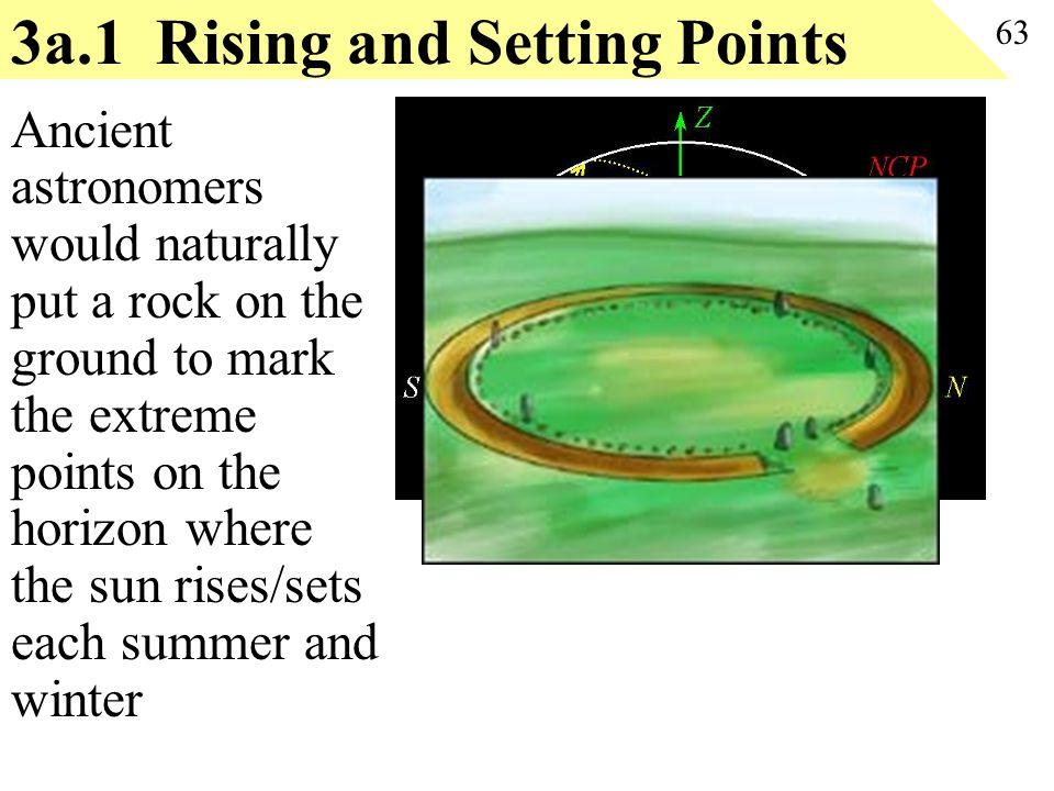 3a.1 Rising and Setting Points