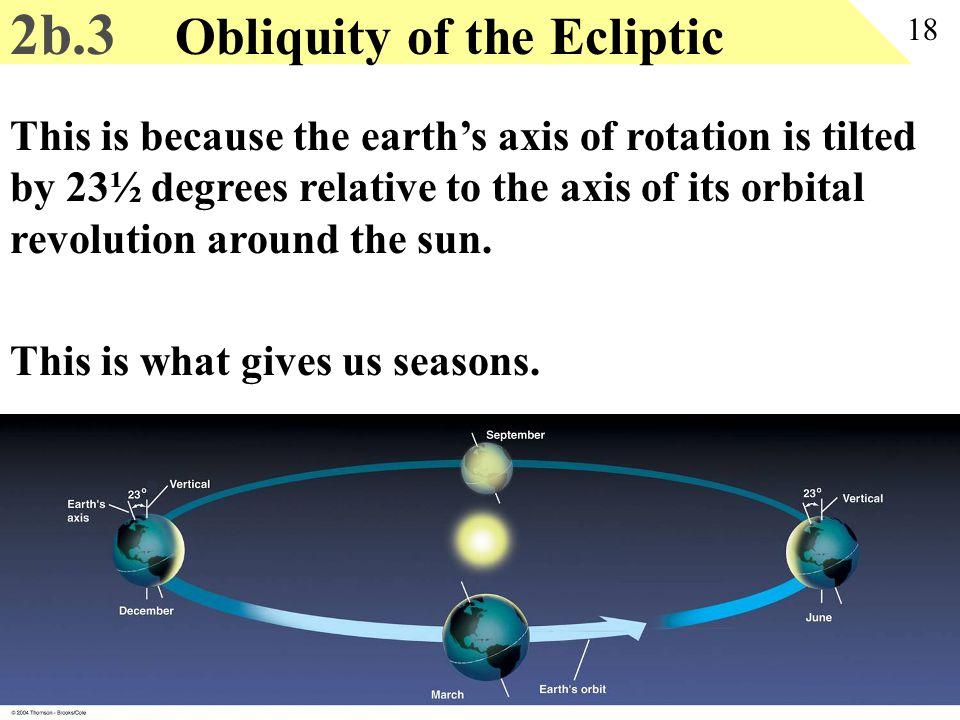 2b.3 Obliquity of the Ecliptic