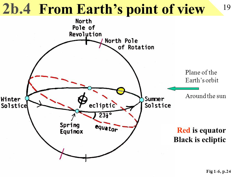 2b.4 From Earth's point of view