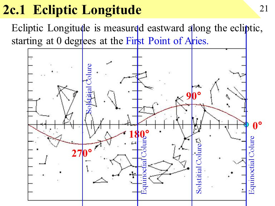 2c.1 Ecliptic Longitude 21. Ecliptic Longitude is measured eastward along the ecliptic, starting at 0 degrees at the First Point of Aries.