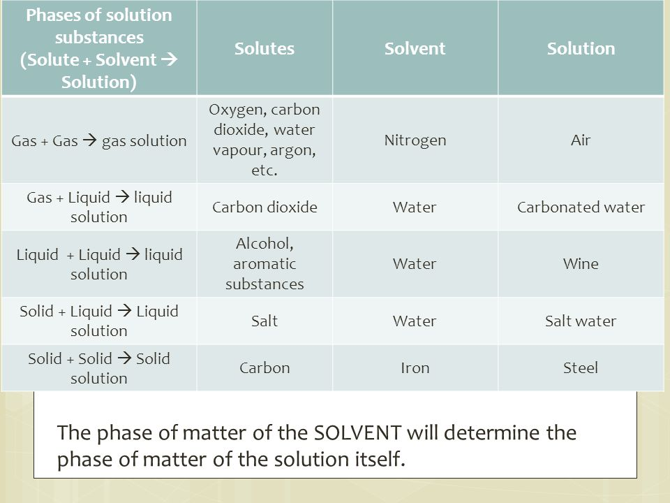 Phases of solution substances (Solute + Solvent  Solution)