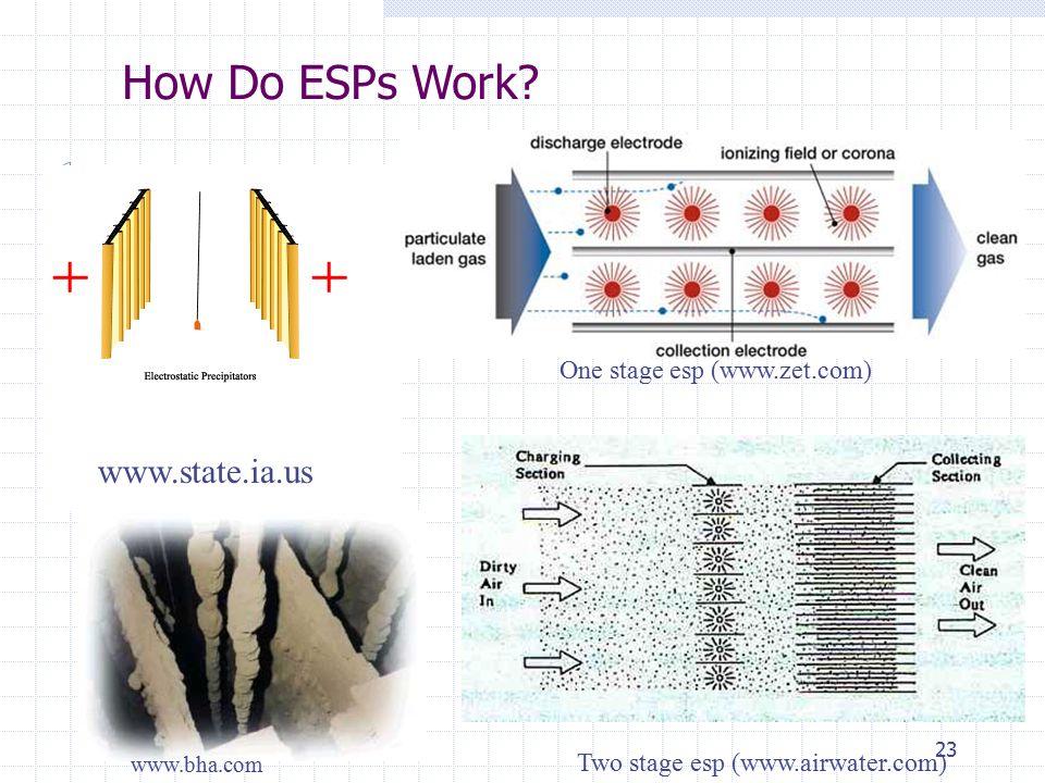 How Do ESPs Work www.state.ia.us One stage esp (www.zet.com)