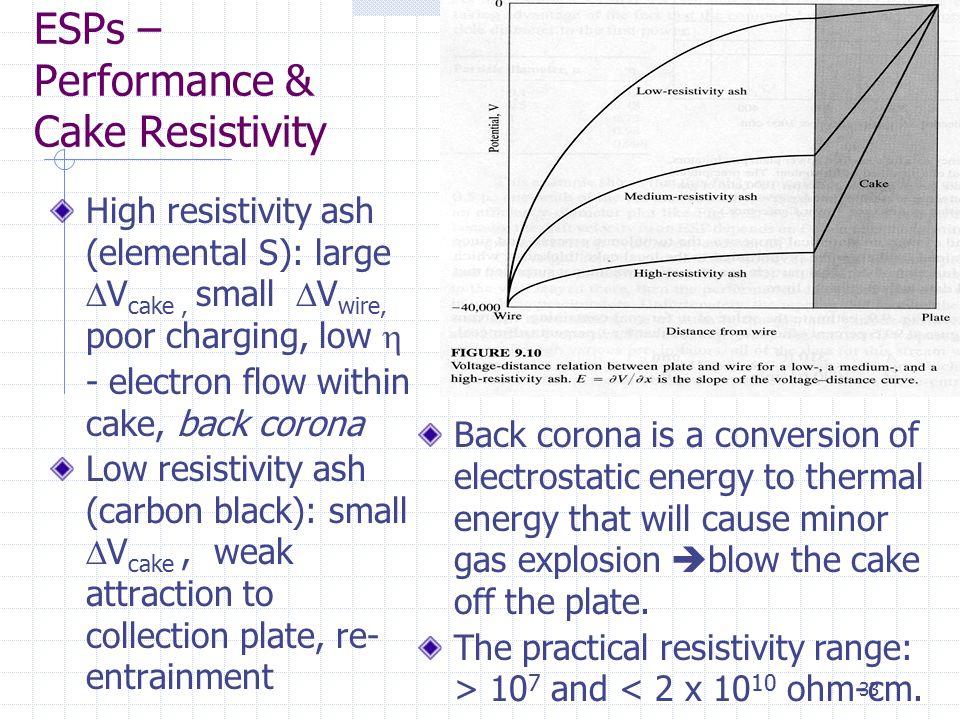 ESPs – Performance & Cake Resistivity
