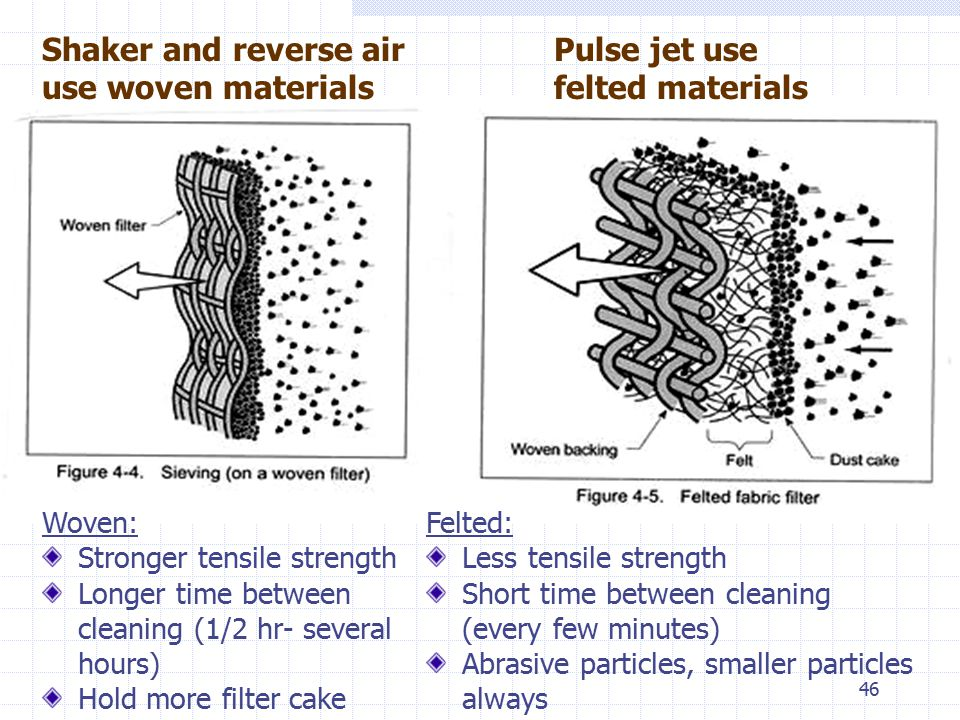 Shaker and reverse air use woven materials Pulse jet use