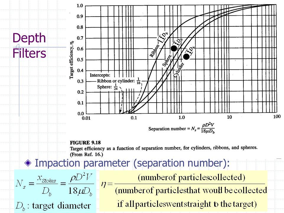 Depth Filters Impaction parameter (separation number):