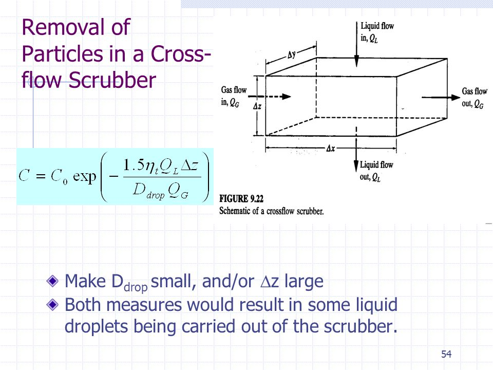 Removal of Particles in a Cross-flow Scrubber
