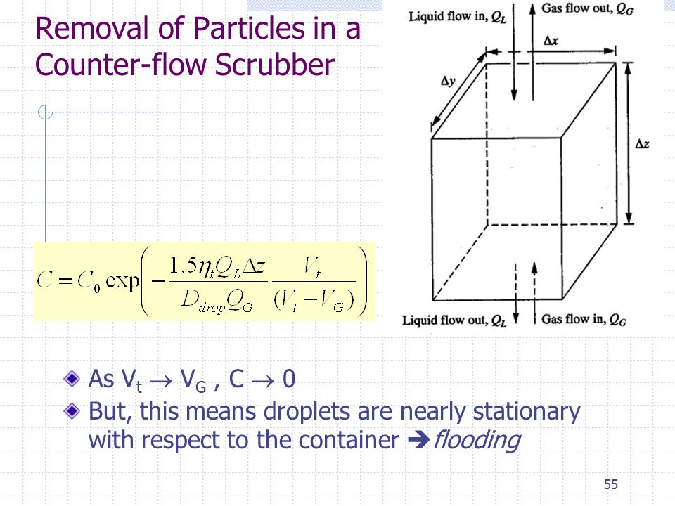 Removal of Particles in a Counter-flow Scrubber