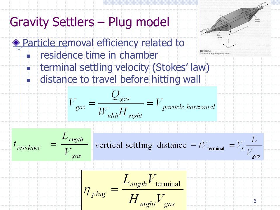 Gravity Settlers – Plug model