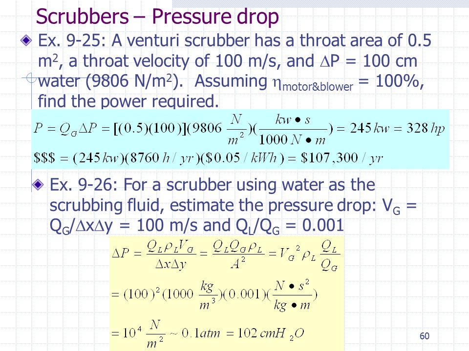Scrubbers – Pressure drop