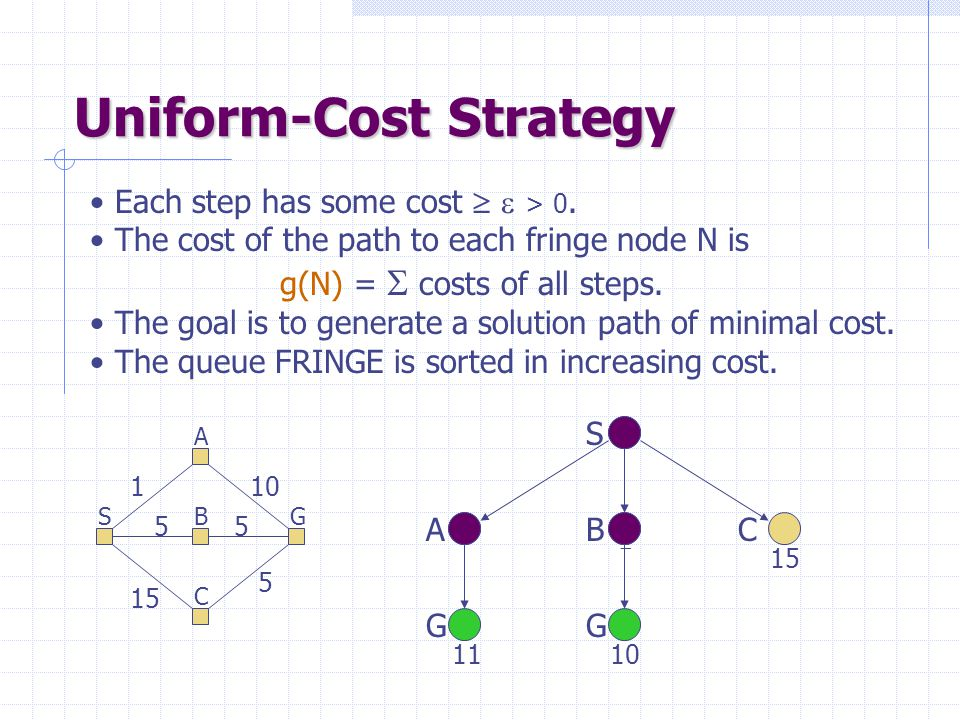 Uniform-Cost Strategy
