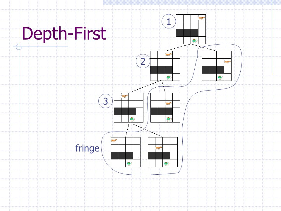 Depth-First 1 2 3 fringe