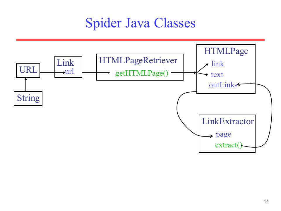 Spider Java Classes HTMLPage link HTMLPageRetriever Link getHTMLPage()