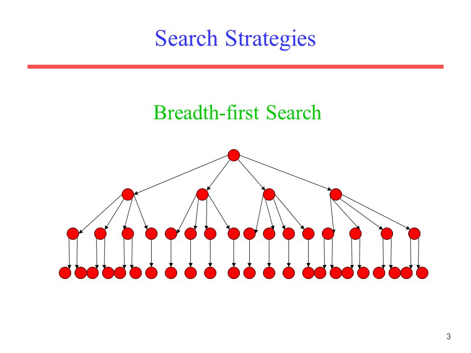 Search Strategies Breadth-first Search
