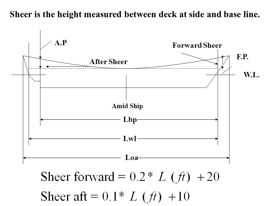 Sheer is the height measured between deck at side and base line.