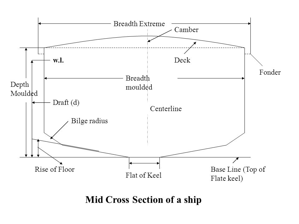 Mid Cross Section of a ship