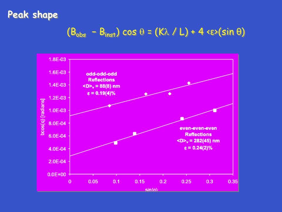Peak shape (Bobs − Binst) cos  = (K / L) + 4 <ε>(sin θ)