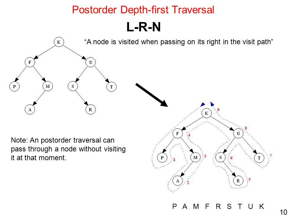 Postorder Depth-first Traversal