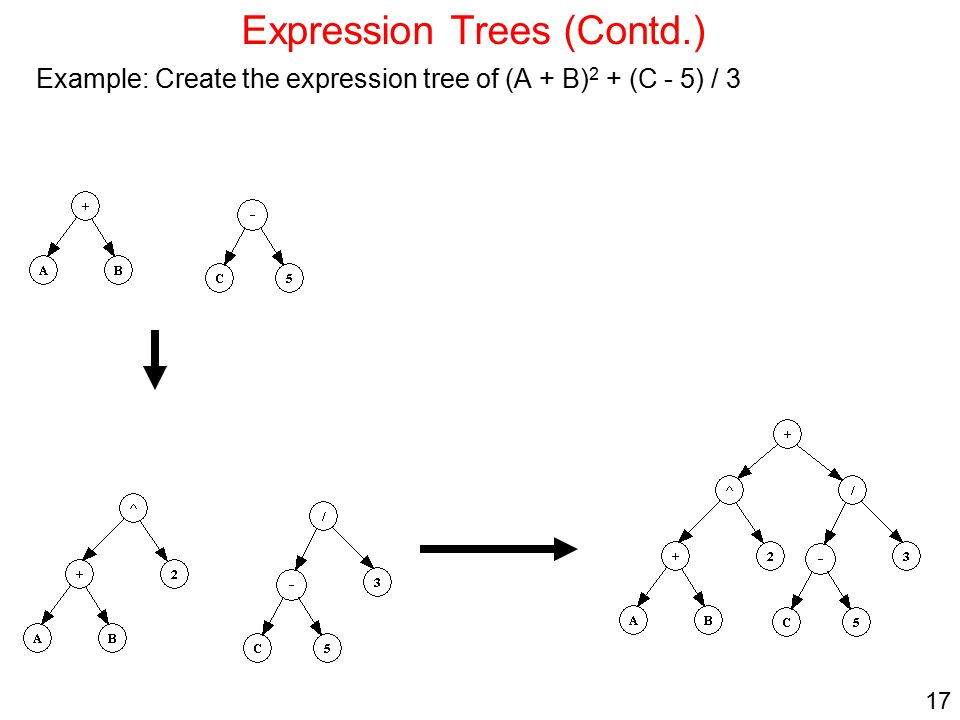 Expression Trees (Contd.)