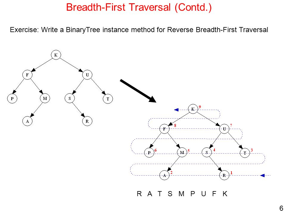 Breadth-First Traversal (Contd.)