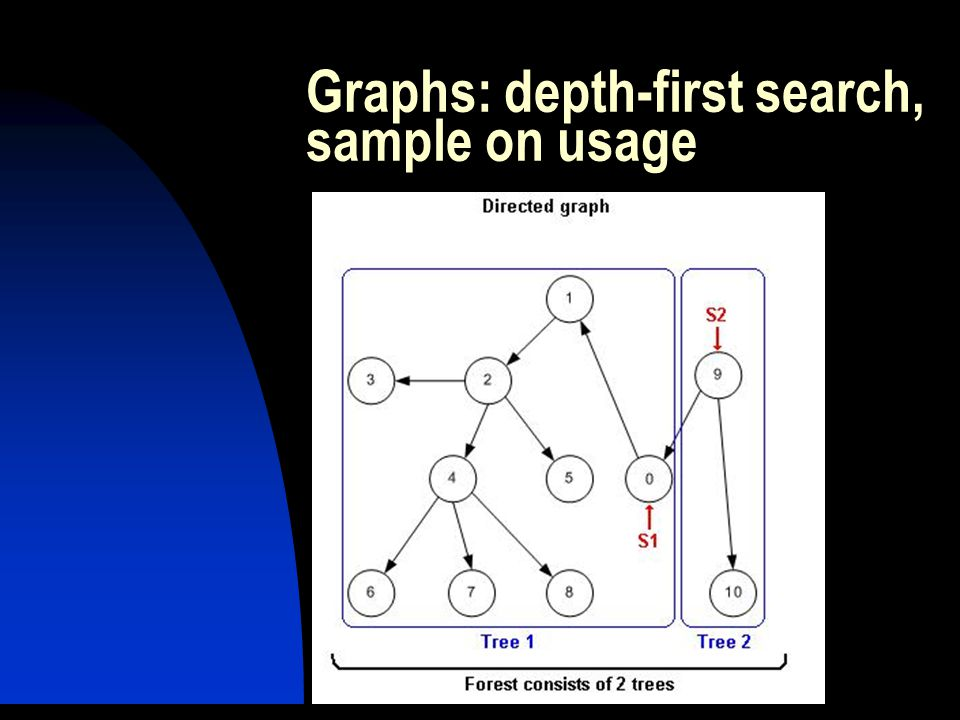Graphs: depth-first search, sample on usage
