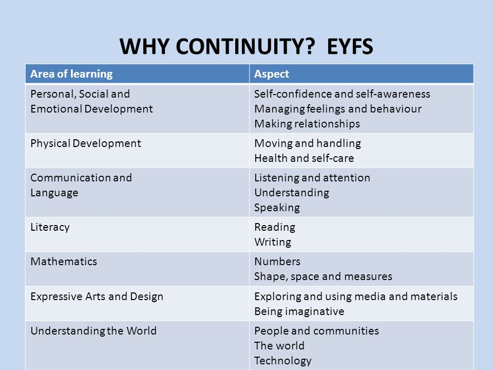 WHY CONTINUITY EYFS Area of learning Aspect Personal, Social and