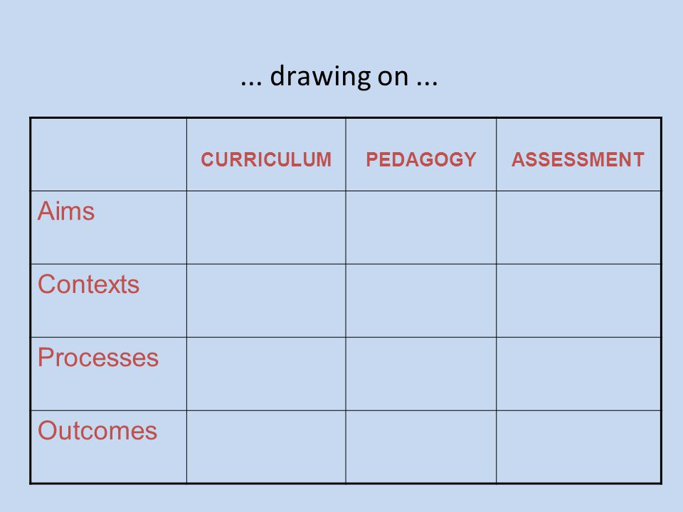 ... drawing on ... Aims Contexts Processes Outcomes CURRICULUM