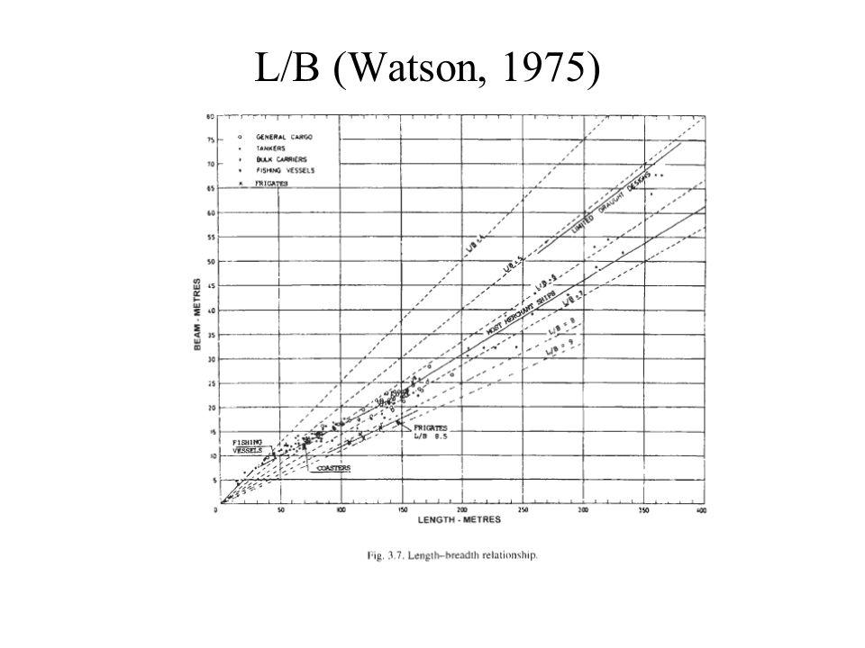 L/B (Watson, 1975)