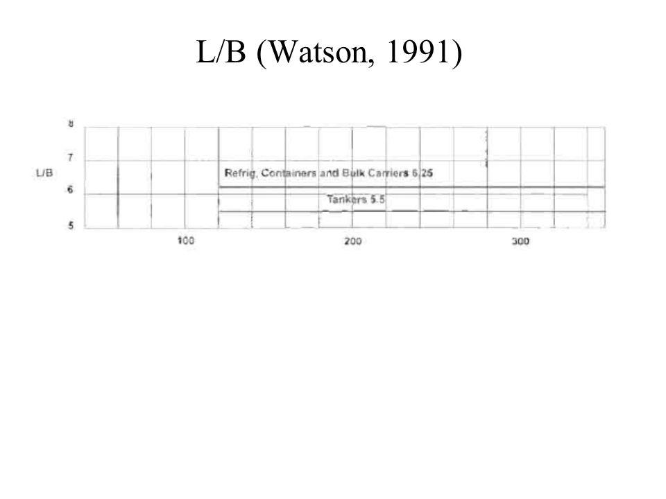 L/B (Watson, 1991)