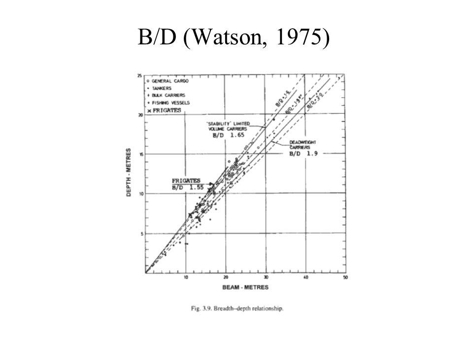 B/D (Watson, 1975)
