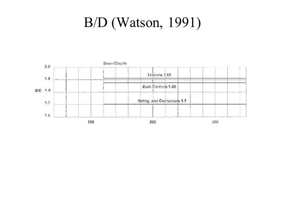 B/D (Watson, 1991)
