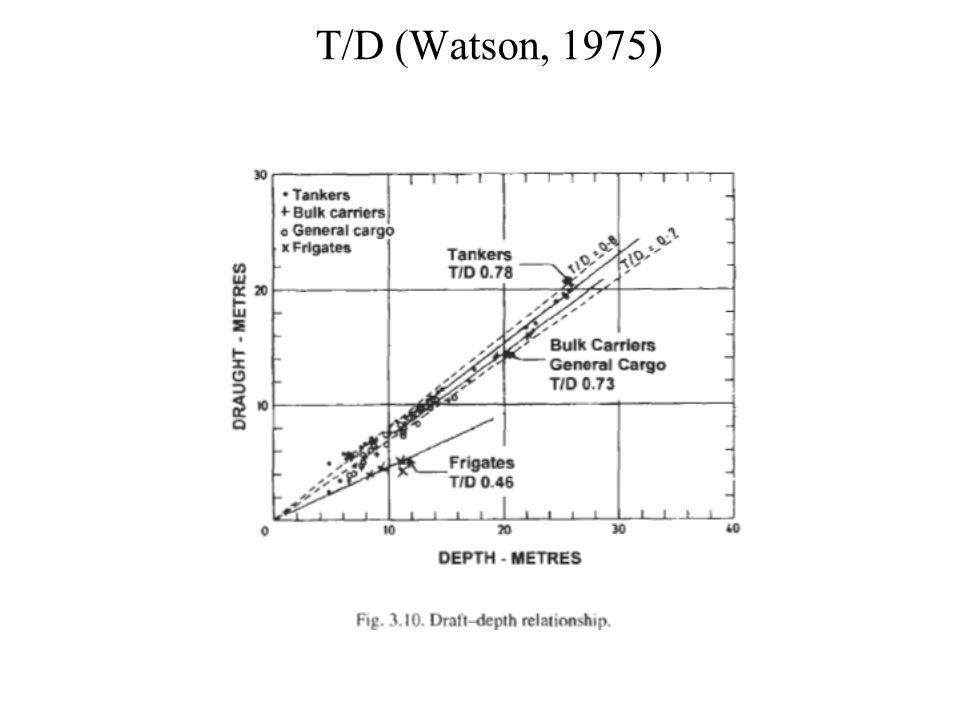 T/D (Watson, 1975)