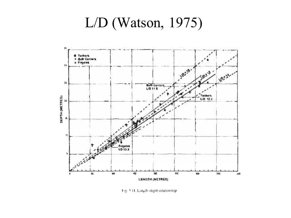 L/D (Watson, 1975)