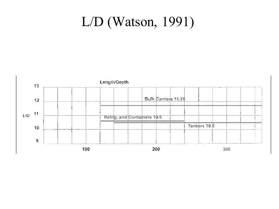 L/D (Watson, 1991)