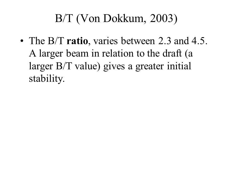 B/T (Von Dokkum, 2003)