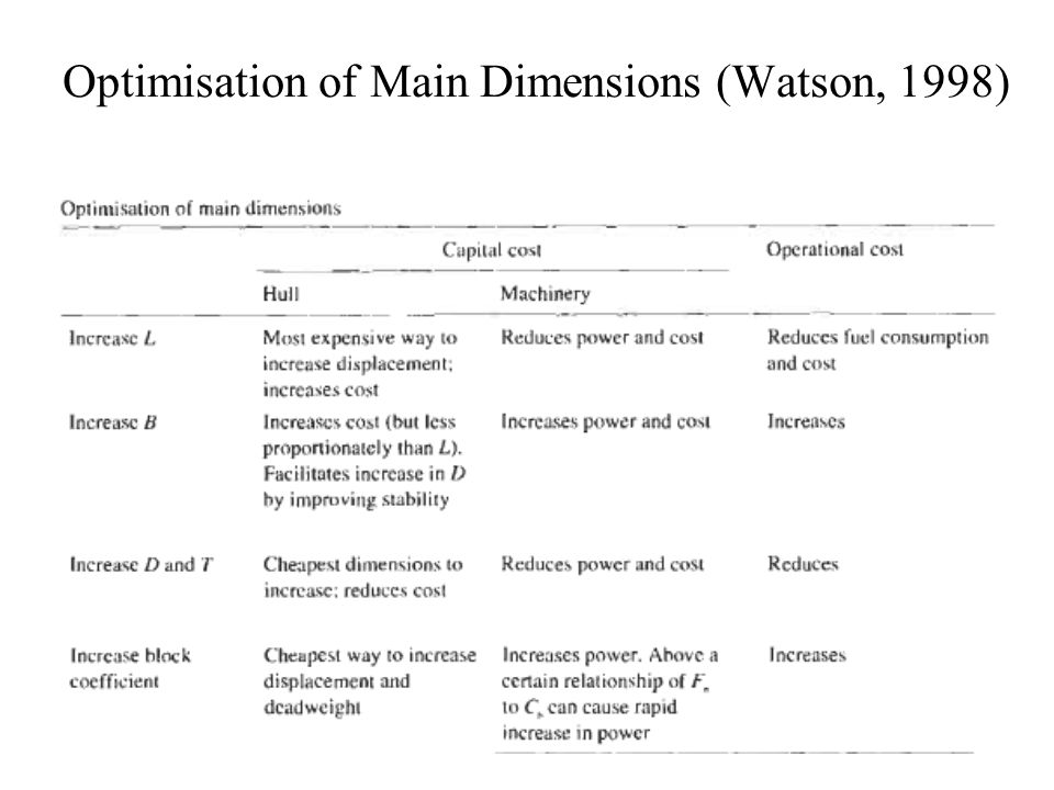 Optimisation of Main Dimensions (Watson, 1998)