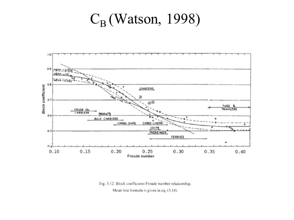 CB (Watson, 1998)
